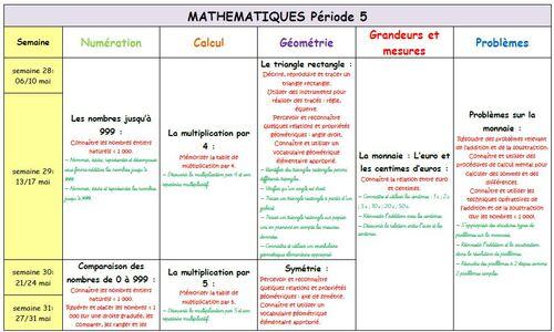 Mathématiques CE1 Période 1