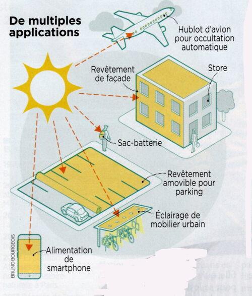 Des couches ultra minces transparentes photovoltaïques