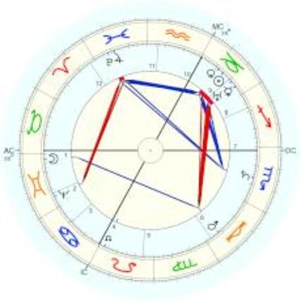 Johannes Kepler: Kepler's own chart 13:00 LAT, 13:07 LMT - natal chart (Placidus)