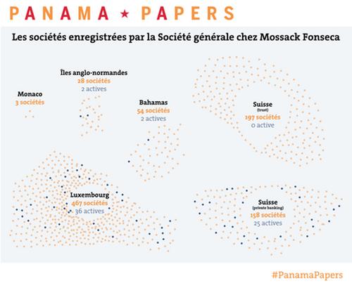 Les Panama papers et leurs conséquences politiques