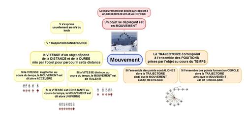 Mouvement 6ème