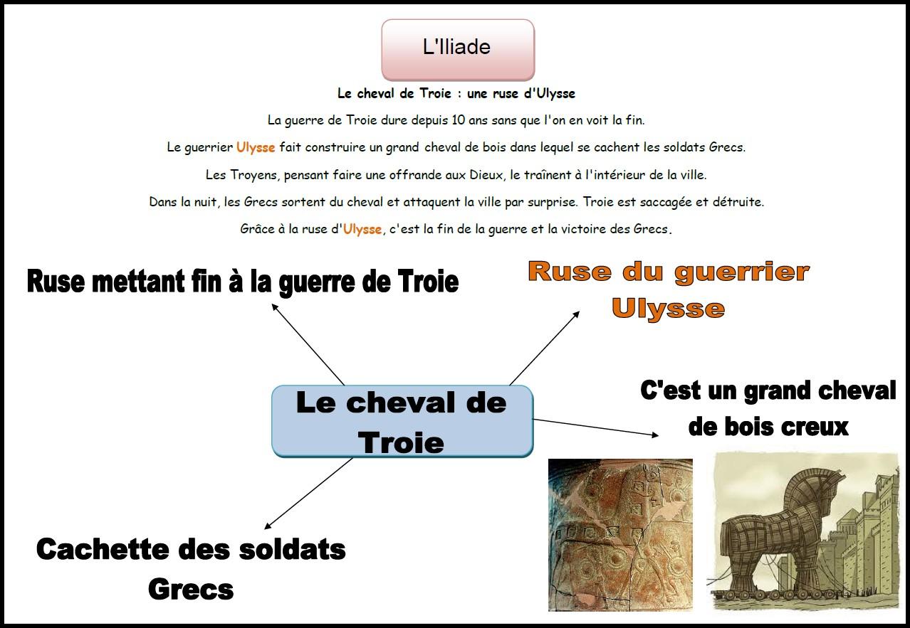 image carte mentale Illiade cheval Troie