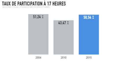 Régionales : forte hausse de la participation, à 50,54 % à 17 heures !