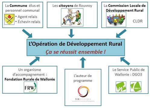 Une Opération de Développement Rural