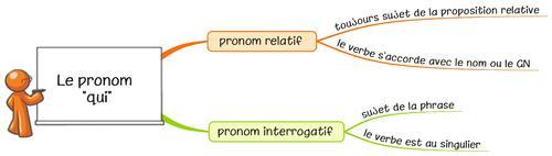 """Leçon O13 L'accord du verbe avec le pronom sujet """"qui"""""""