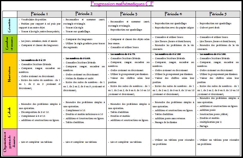 Progressions - programmations CP et Ce1 2014 - 2015