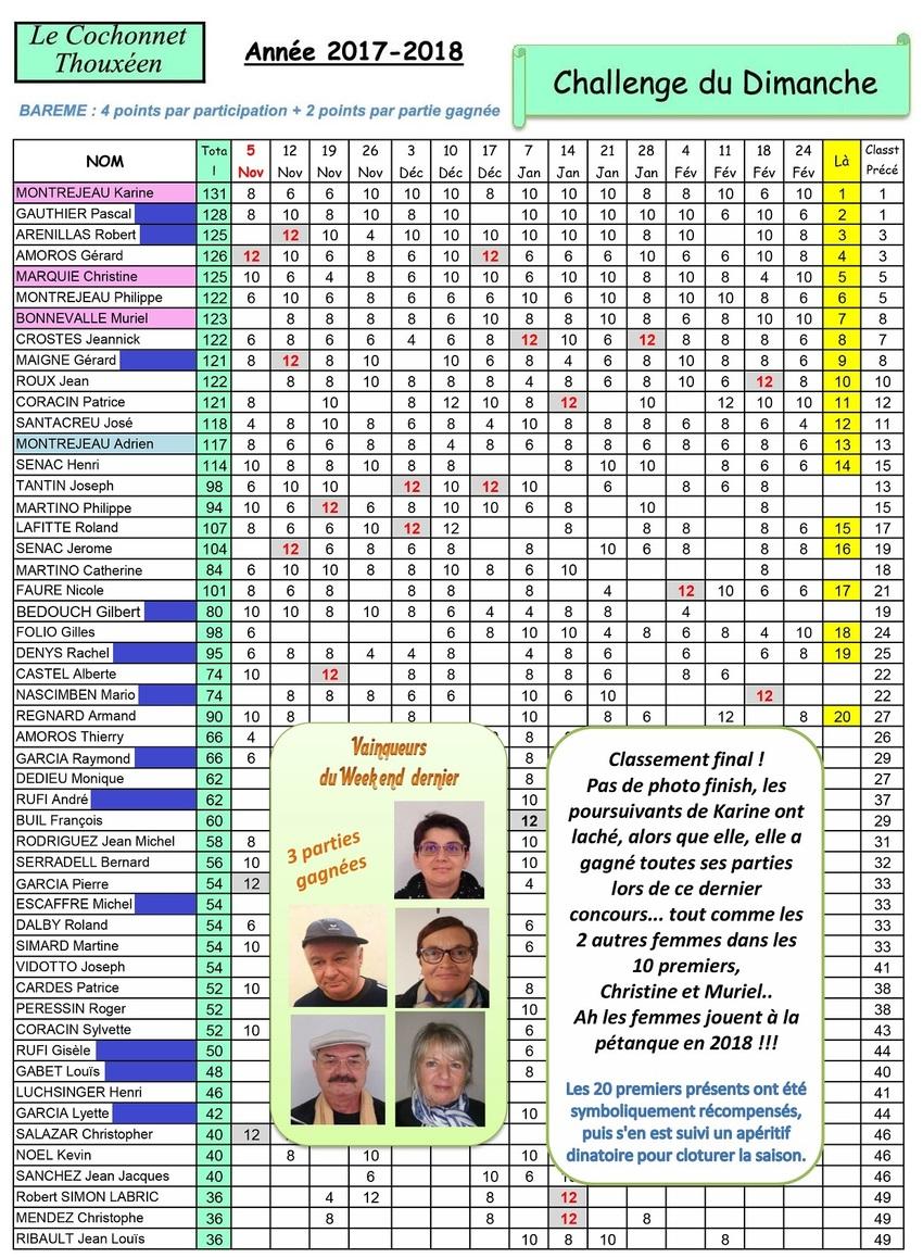 15 ième et Dernier Concours du Dimanche à Thoux