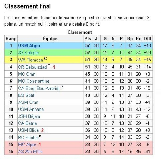 Classement  2001-2002