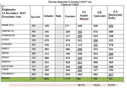 Régionales 2015 : résultats du 2ème tour