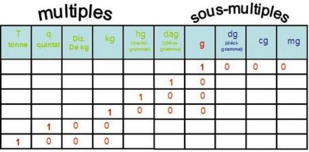 Mesure la classe de cm1 cm2 d 39 oxelaere rpi2 - Tableau poids et mesures ...