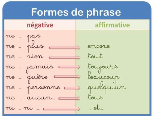 Affichage grammaire les formes de phrases