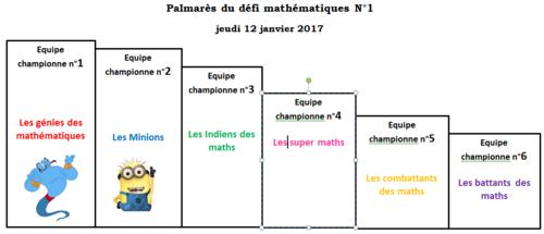 Le championnat Défi maths est lancé!