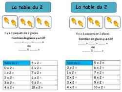 LECONS SUR LES TABLES DE MULTIPLICATION