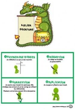 Dixmois.eklablog, Atelier d'écriture, processus, étapes, rédaction, correction, publication