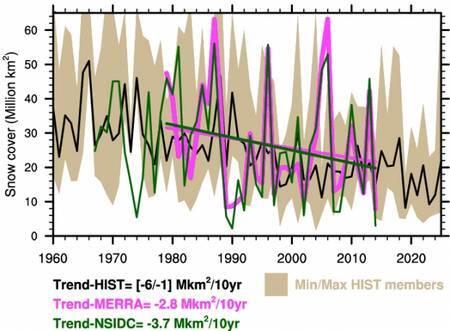 Évolution de la couverture neigeuse sur l'Europe de l'est estimée à partir d'observations (NSIDC en vert et réanalyses MERRA en magenta) et de 10 simulations (simulations historiques et projections après 2012, la plage beige correspondant à l'enveloppe des évolutions possibles et la courbe noire à leur moyenne). Les droites représentent les tendances respectives à la diminution de la couverture neigeuse. © CNRS