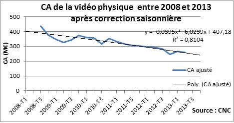 CA vidéo physique 2008-2013