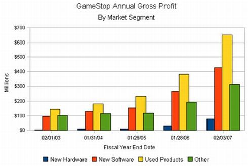 video games sales