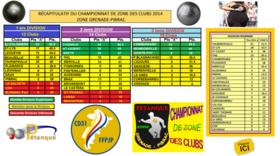 C.Z.C notre Classement par saison depuis 2011