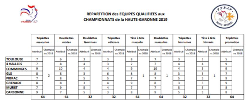 Qualificatifs Secteur 2019