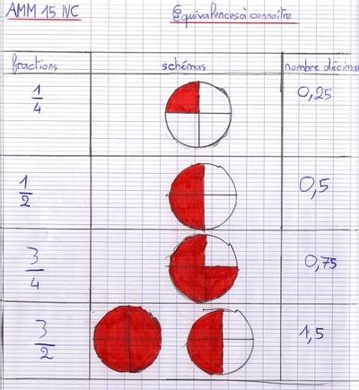 AMM 16NC Fractions et décimaux