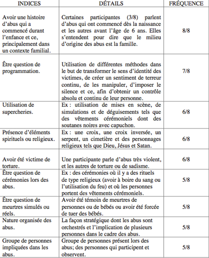 ➤ ⟨!⟩ L'Abus Rituel : Le point de vue d'intervenantes en agression sexuelle (mémoire 2008)