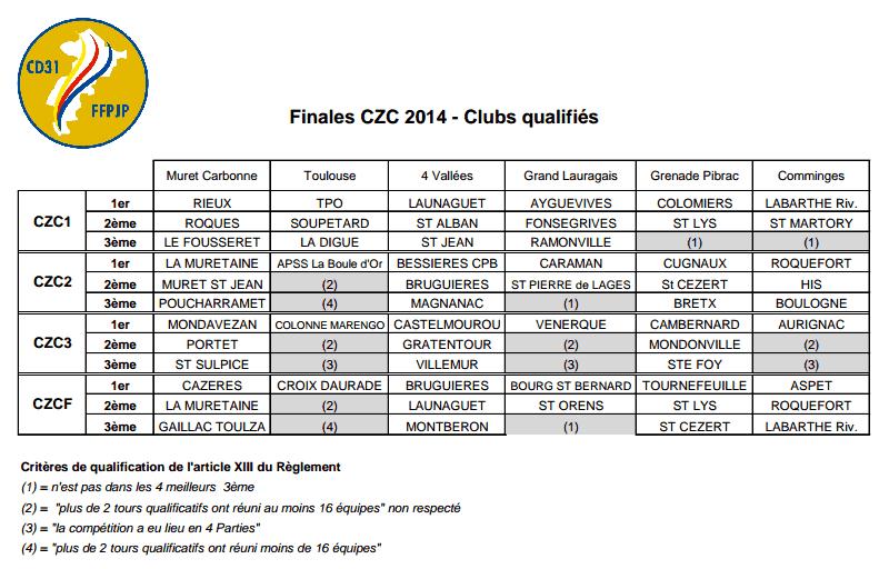 Finales CZC 2014 - Clubs qualifiés