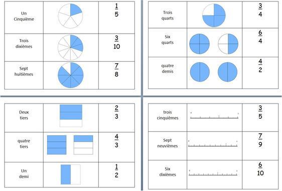 le trio des fractions