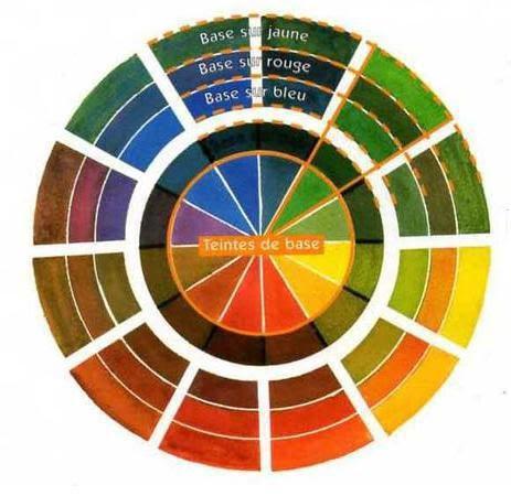 Roue chromatique 12 couleurs