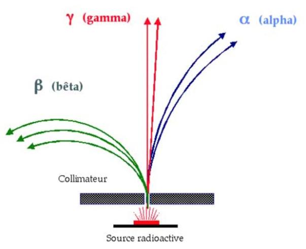 Le rayonnement de Becquerel est composé de trois types de particules : α (noyaux d'hélium), β (électrons) et γ (électromagnétique).
