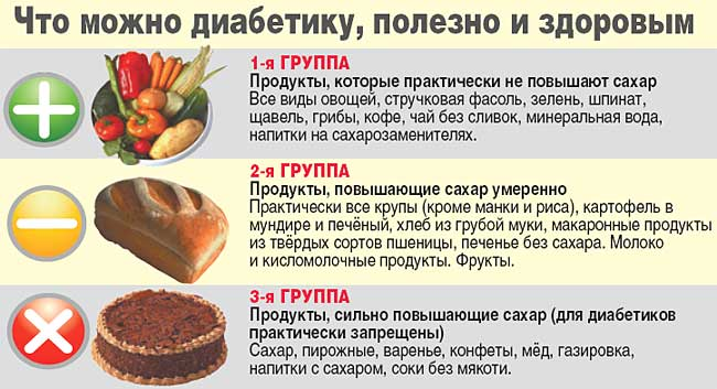Рекомендуемая еда для больных сахарным диабетом