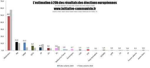 Résultats des élections européennes : sanction et colère populaire, illusions et désillusions .(IC.fr-26/05/19)