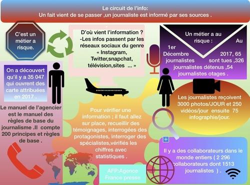 Informer, s'informer, déformer creér une infographie