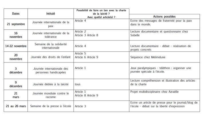 La charte de la laïcité : versions simplifiées pour les élèves + quelques pistes