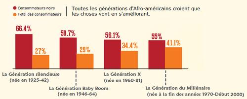 Etats-Unis - La confiance des ménages afro-américains