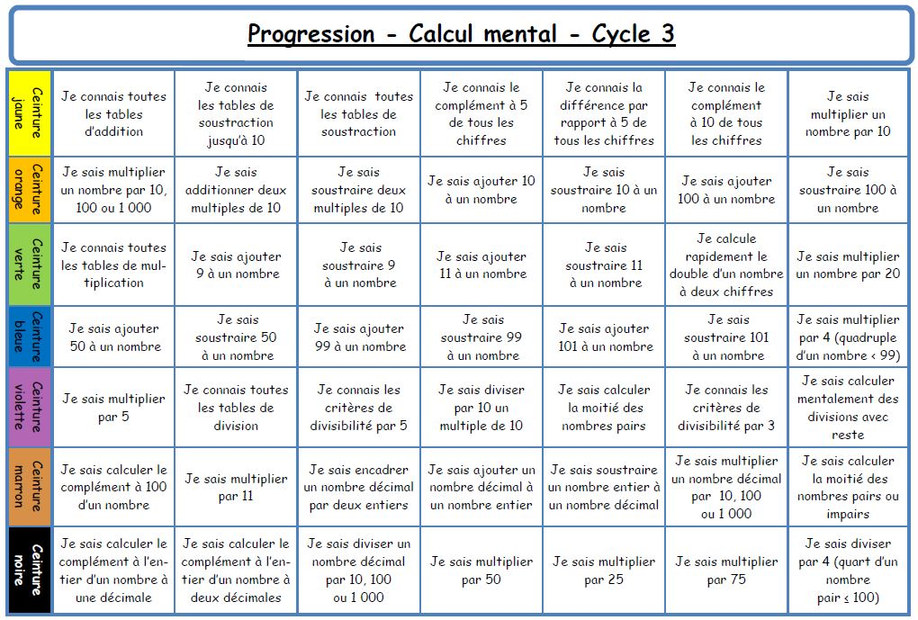 Periodic table les tables de multiplications exercices for Table de calcul