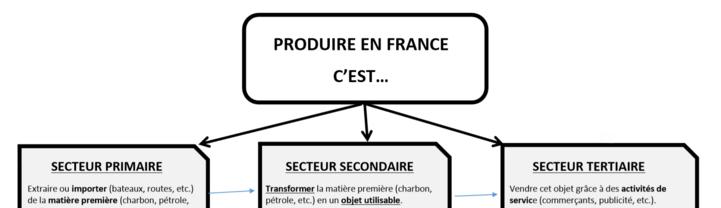 """""""Carte mentale"""" sur les espaces d'activités en France"""