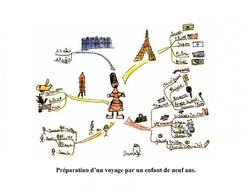 Un outil pour apprendre : les cartes heuristiques