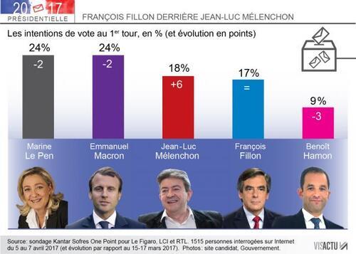 Jean-Luc Mélenchon, désormais le 3e homme.