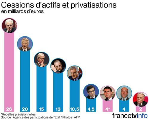 La politique économique ultra-droitière de Monsieur Macron