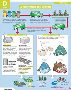 Le recyclage