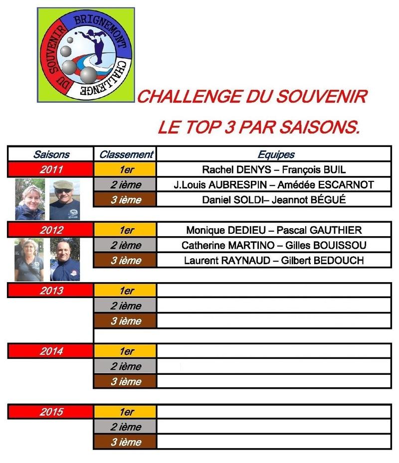 CHALLENGE DU SOUVENIR 2013 A BRIGNEMONT