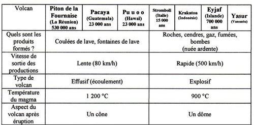 Comparaison éruptions