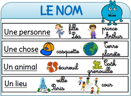 Affichages de français nom