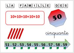 Bande numérique des familles de nombres