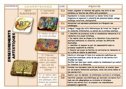 Nouveaux programmes cycle 3 version modifiable