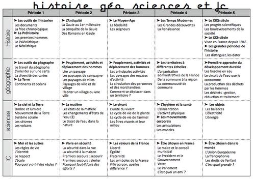 Programmations 2013 en histoire, géo, IC et sciences.