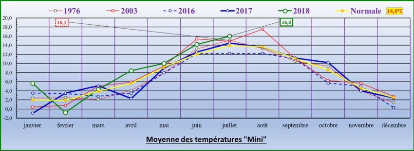 """Tableau des moyennes des """"mini"""""""