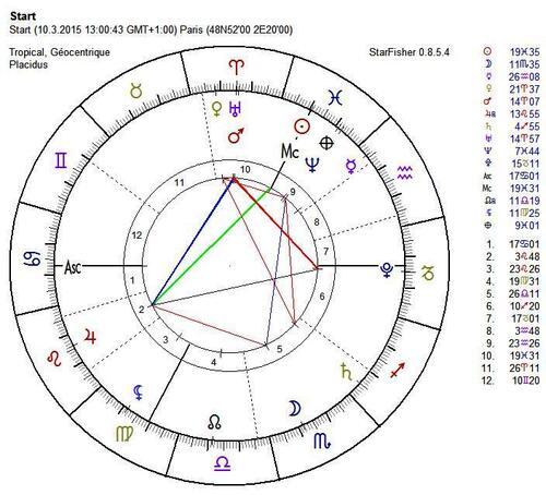 Semaine du dernier carré exacte entre Uranus-Pluton