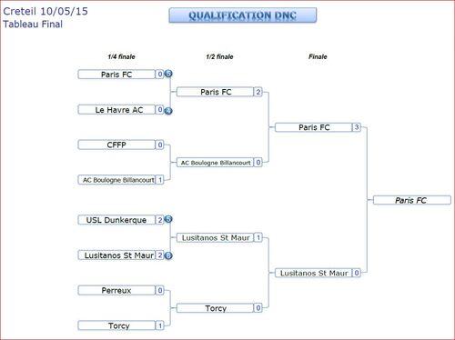 Danone Nation Cup 2015. Les qualifiés