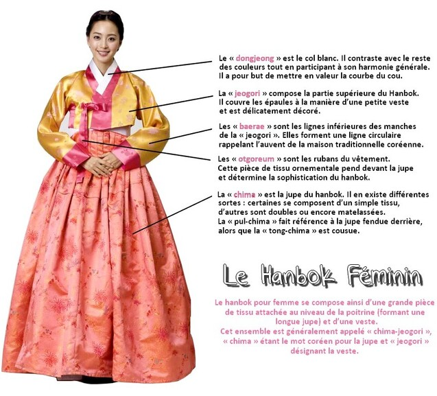 Le Hanbok : L'habit traditionnel coréen